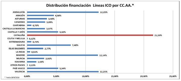 Catalunya lidera els projectes de finançament de l'ICO a Espanya, amb el suport de Foment