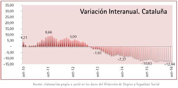 Foment del Treball defiende los aspectos positivos que ha aportado la Reforma Laboral y que han beneficiado a la creación de empleo