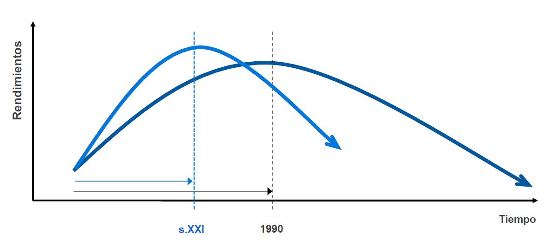 gráfico rendimiento innovación