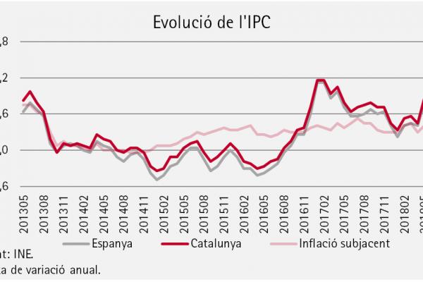 El fort augment de l'IPC al maig convida a evitar tensions inflacionistes i, per tant, referenciar els salaris amb la inflació subjacent