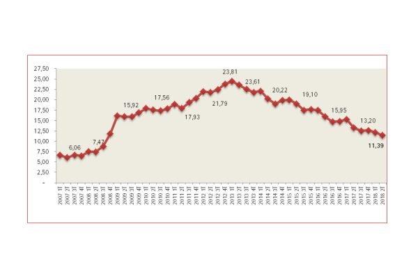 L'atur se situa a Catalunya en l'11,39%, el registre més baix de l'última dècada