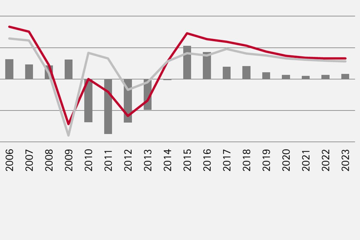 Flexibilitzar l'economia per contrarestar la desacceleració del creixement del PIB i l'estancament de l'atur
